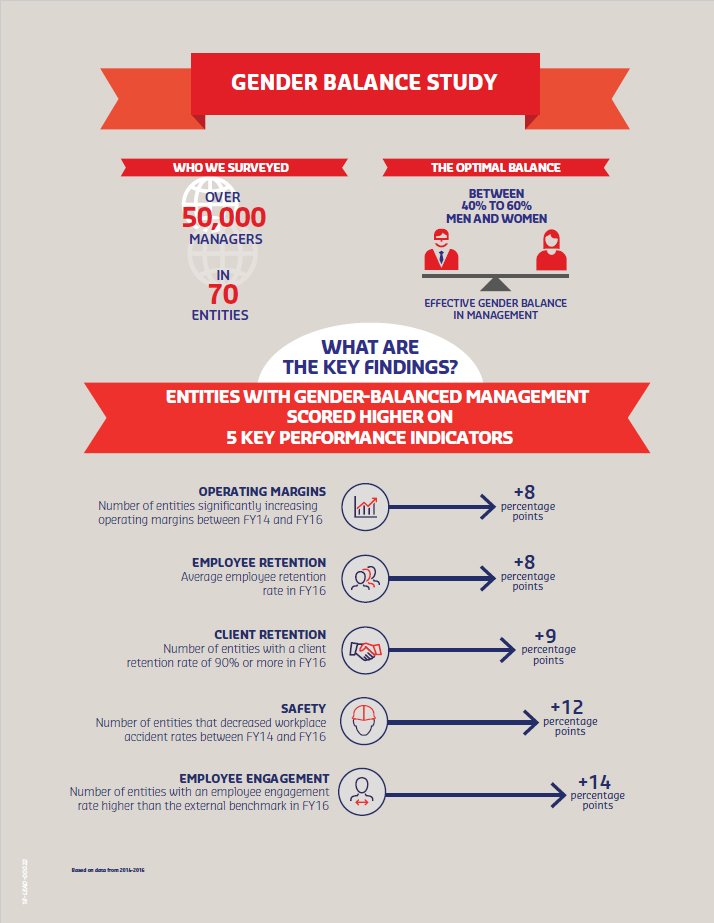 Sodexo's Gender Balance Study 2018 Infographic