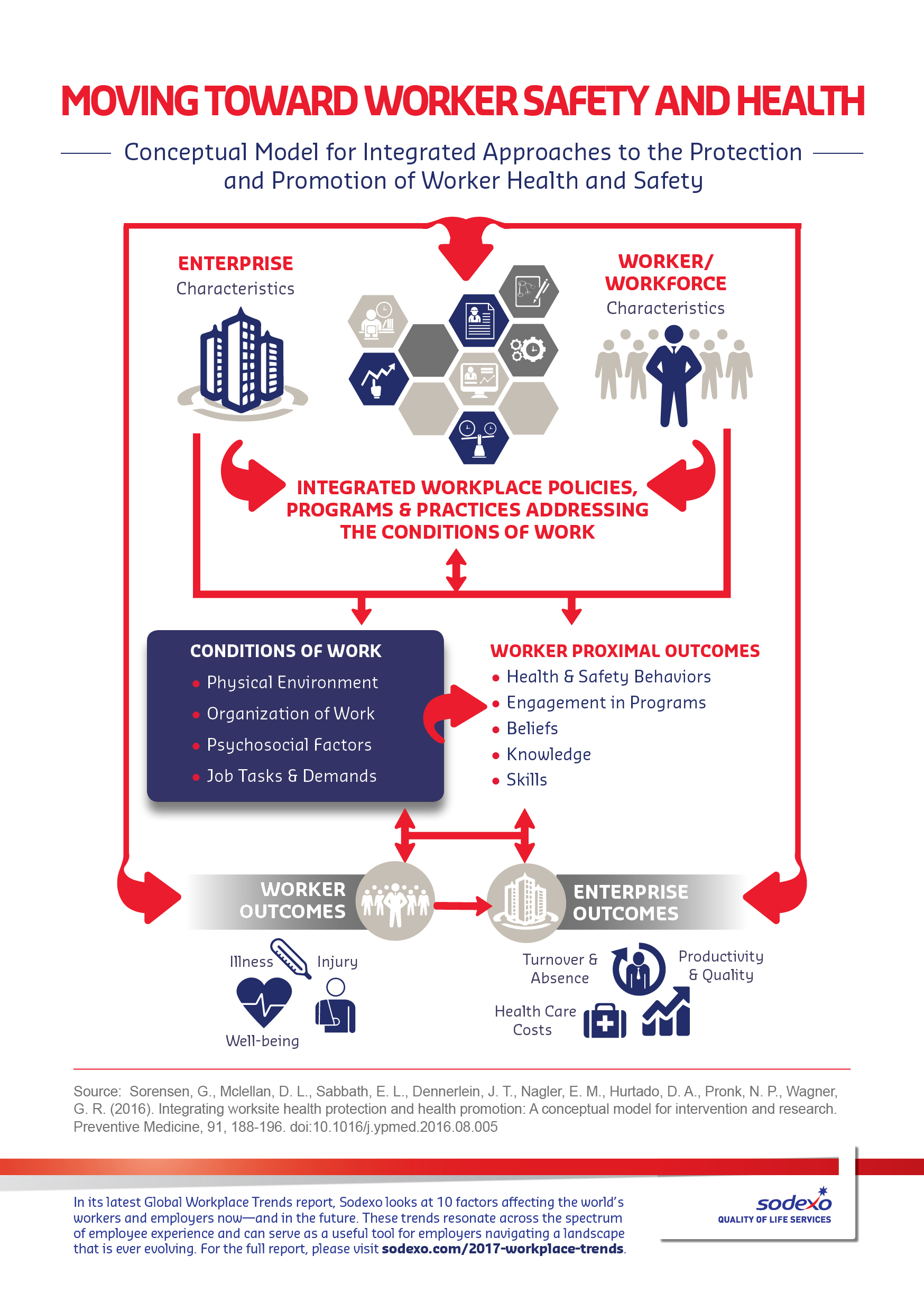 Infographic: moving toward worker safety and health