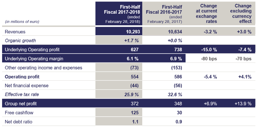 Financial performance for First Half Fiscal 2017-2018
